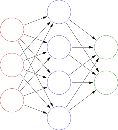 Neural Networks Library